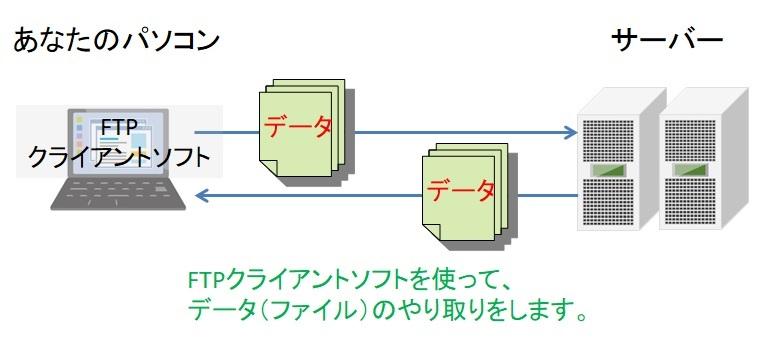 FTPクライアントソフト図