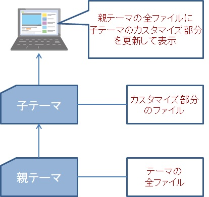 親テーマ・子テーマのイメージ図